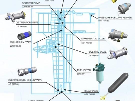 Агрегаты топливной системы самолёта